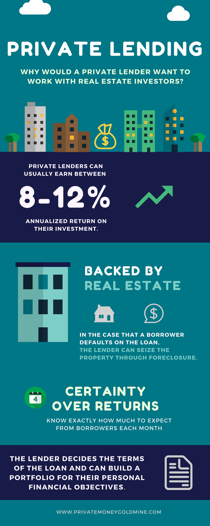 private lending to real estate investors